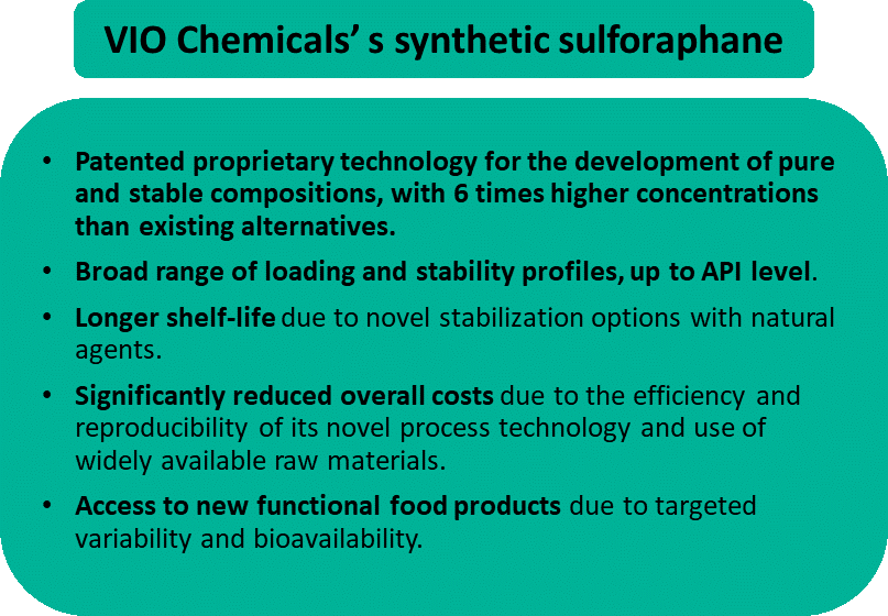 VIO Chemicals'synthetic sulforaphane